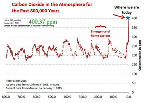 CO2 Over 800k yrs