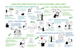 Whiteboard animation on the evaluation process for UNEP consultants