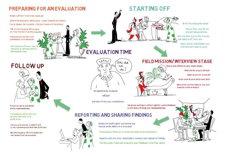Conducting a UNEP evaluation. Guide for Project Staff.