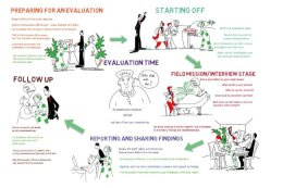 Whiteboard animation on UNEP's evaluation process for project teams