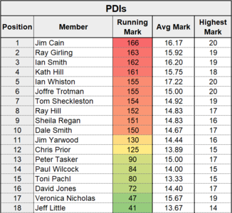 League Table Stats - PDIs