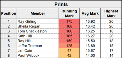 League Table Stats - Prints