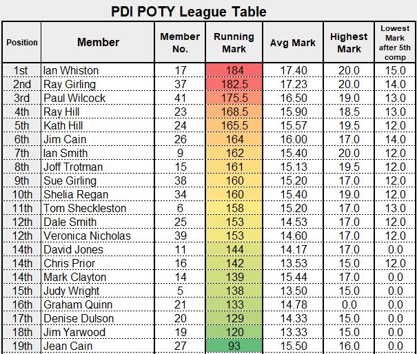 MCCC POTY League Table - Feb 21