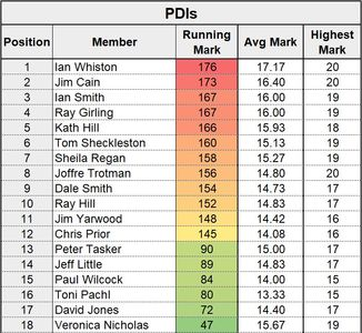 PDIs - Scores on the Doors - Feb 20