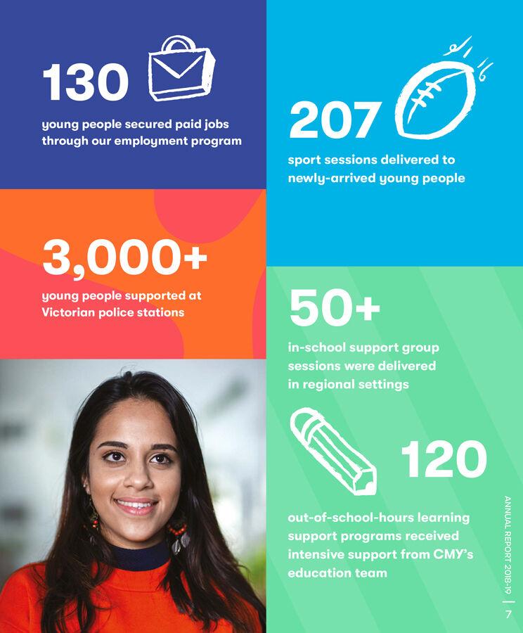 CMY Annual-Report-2018-2019 Digital-7