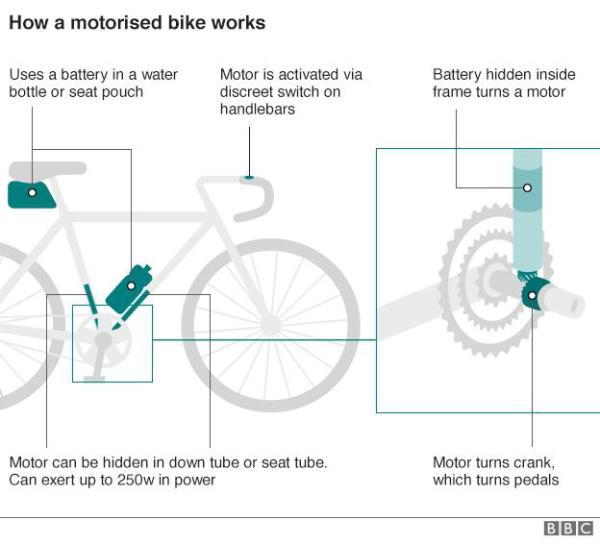 BBC 'Doped bikes'