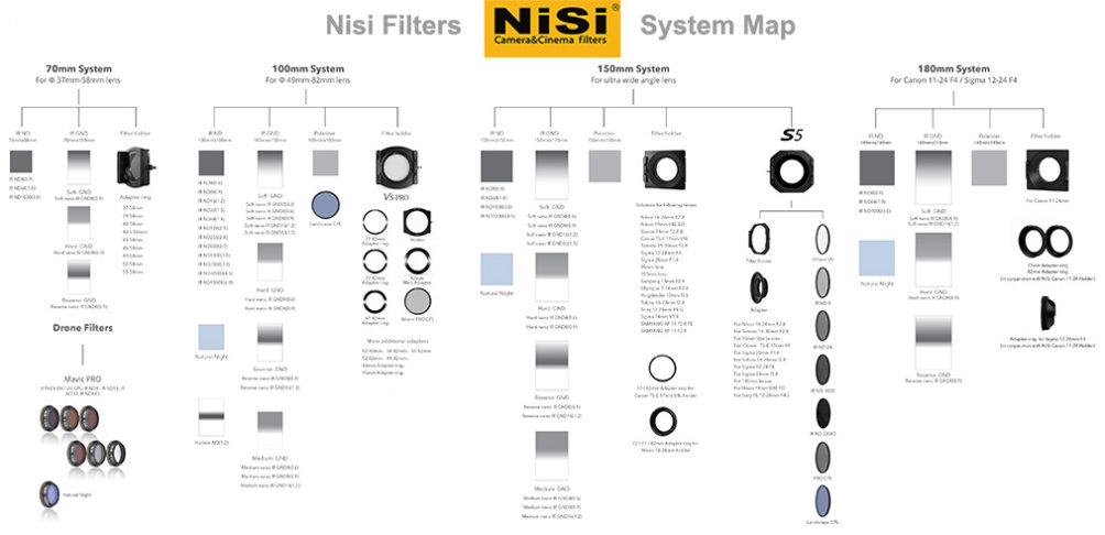 Nisi System Map