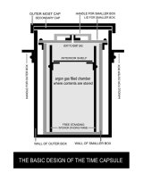 BASIC STRUCTURE OF THE TIME CAPSULE
