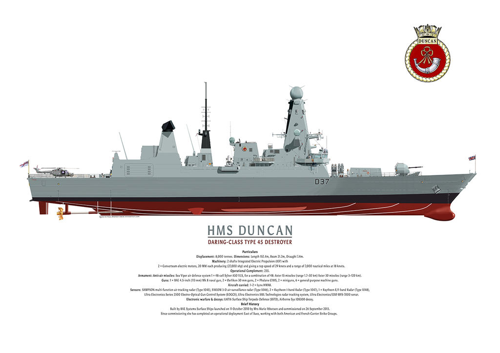 HMS Duncan starboard side colour elevation showing complete underwater hull