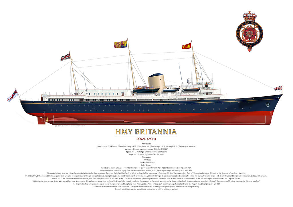 HMY Britannia starboard side profile showing the complete hull.