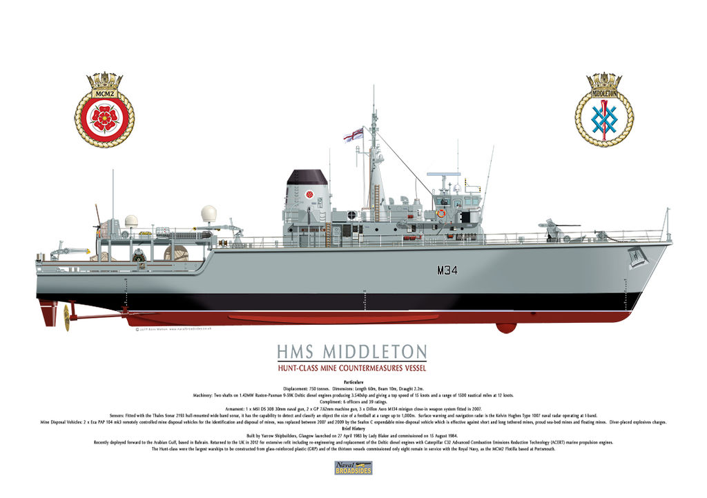 HMS Middleton Profile of the starboard side showing underwater line.
