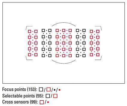 153-point AF system